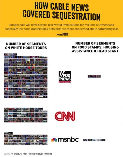 MSM Coverage of Sequestration Effects v White House Tours